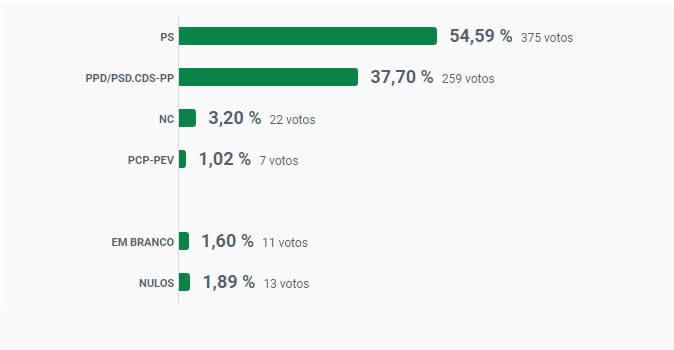 Resultados das Autárquicas 2021 na freguesia de Nossa Senhora do Pranto